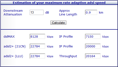 Kitz ADSL Speed Calculator Result