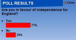 Daily Mail English Independence Poll
