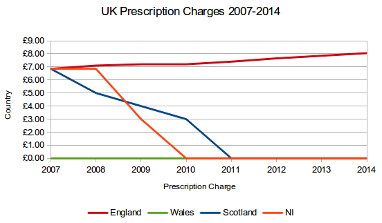 UK Prescription Charges 2007-2014
