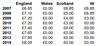 UK Prescription Charges 2007-2014 Table