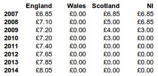 UK Prescription Charges 2007-2014 Table